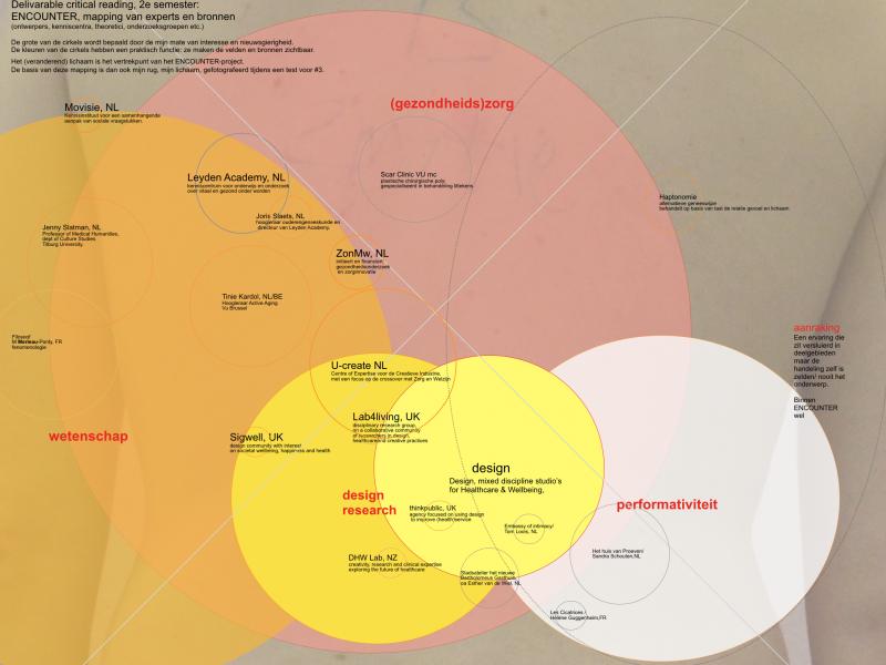 Mapping context, experts en het discours